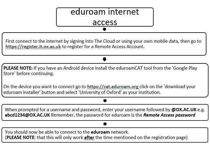 eduroam quick guide flow chart